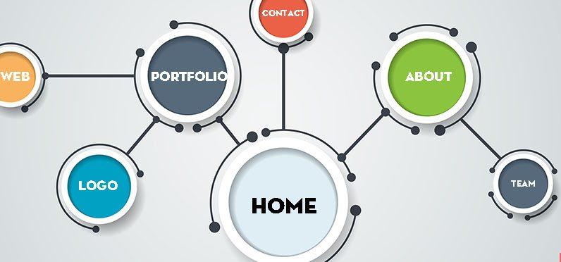 xây dựng ý tưởng thiết kế website wordpress