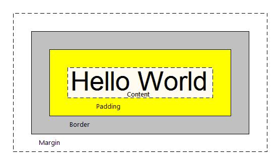 Giuseart.com - Thuộc tính padding trong CSS